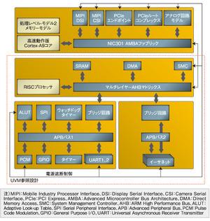 図2 「Incisive」の検証キットの構成