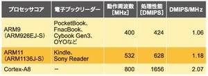 表1 電子書籍端末に用いられているARMプロセッサコアの比較