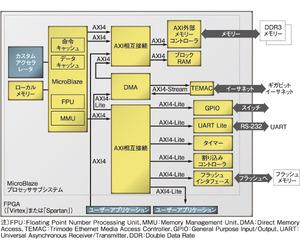 図2 「MicroBlaze」のサブシステムとインターコネクト