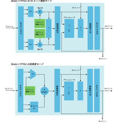 図1:「18ビット精度モード」か「高精度モード」を選べるアルテラFPGAのDSPブロック