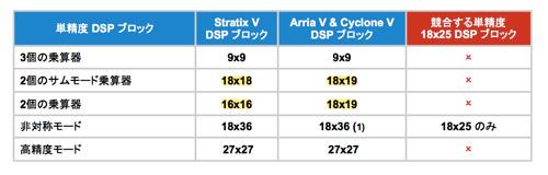 図2:アルテラFPGAの各DSPブロックでコンフィギュレーション可能な乗算器精度