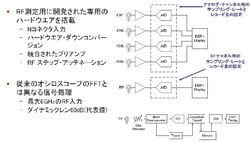 図4 ミックスド・ドメイン・オシロのアーキテクチャ(提供:Tektronix)