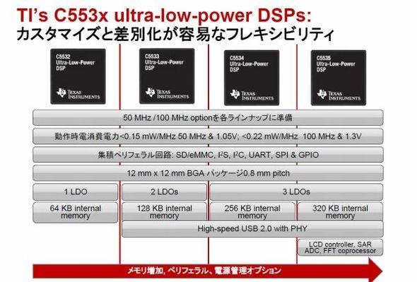図3 「TMS320C553x」の各品種が備える機能