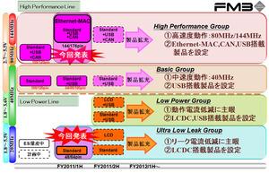 図1 「FM3ファミリ」に追加された新品種の位置付け
