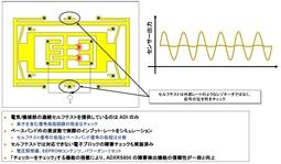 図3 「ADXRS800」の連続セルフテスト機能(提供:アナログ・デバイセズ)