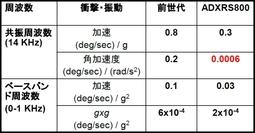表1 「ADXRS800」と従来品「ADXRS62x」の比較(提供:アナログ・デバイセズ)