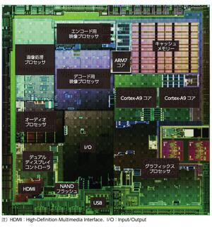図2 「Tegra 2」に搭載されている回路ブロック