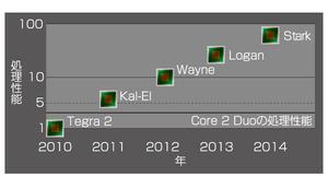 図3 NVIDIAの組み込み機器向けプロセッサ製品の開発ロードマップ