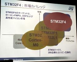 写真1 「STM32 F4」シリーズの位置付け