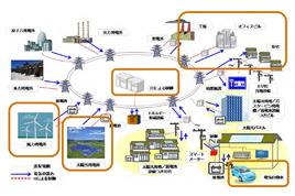 図1 次世代エネルギーシステムのイメージ