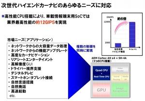 図2 「R-Car H1」のプロセッサの処理性能
