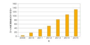 図1 eMMCの市場規模