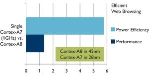 図1 「Cortex-A7」の処理性能