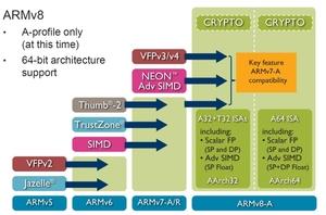 図1 「ARMv8-A」と従来アーキテクチャの比較(提供:ARM)