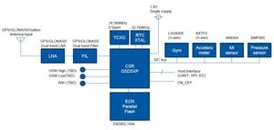 図2 「SiRFstarV」を使ったときのシステム構成例