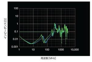 図2 電源プレーンのインピーダンス特性
