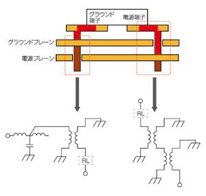 図7 電源/グラウンドプレーン間のエネルギー伝達モデル