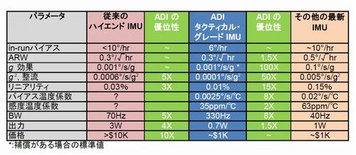 表1 「ADIS16488」と他社品のジャイロ特性の比較