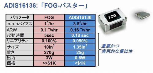 表2 「ADIS16136」と他社品の比較