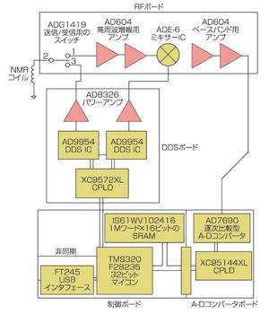 図5 「DMR-3」の回路ブロック図