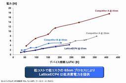 図4 各社のFPGAと消費電力を比較