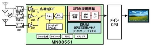図1 「MN88551」を用いたシステムの構成例