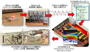 図2 「T3Ster」と「FloTHERM」を用いた熱測定と熱解析