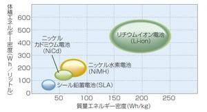 図7 各二次電池のエネルギー密度の比較