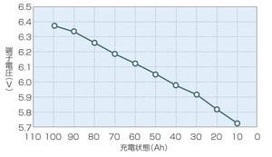 図8 鉛電池の放電カーブ