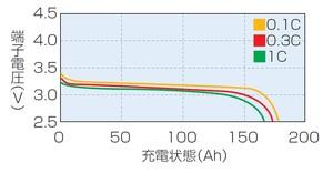 図9 リチウムイオン電池の放電カーブ