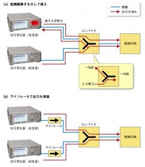 図2 逆電力の印加を防ぐ