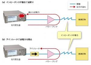 図3 単体時もアイソレータの使用が安全