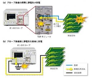 図4 接続前に静電気を放電する