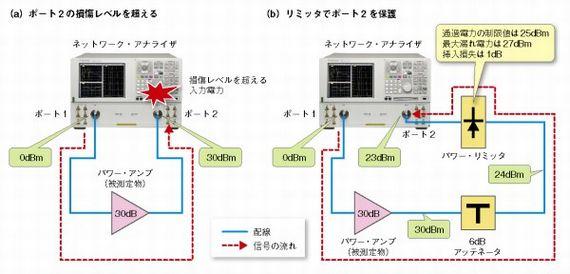 図5 ポート2の印加電力を管理