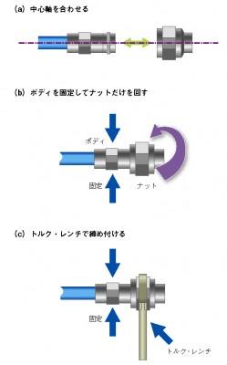 図7 コネクタを傷めない接続方法