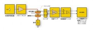図2 参照用コイルを使った校正システム
