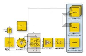 図3 直流電圧源でリジャスタを調整