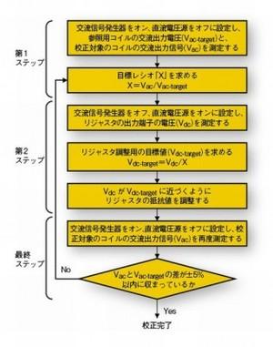 図4 リジャスタを搭載したコイルの校正手順