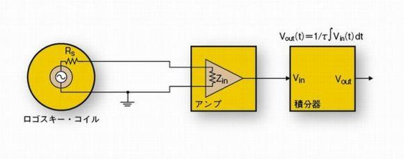 図A-2 ロゴスキー・コイルを利用した電流測定系