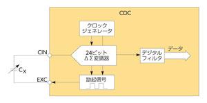 図1 「AD7746」を用いた静電容量方式タッチパネルの模式図(提供:AnalogDevices)