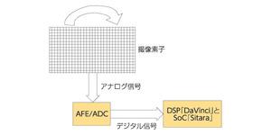 図4 イメージセンサーの信号処理回路