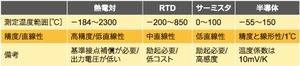 表1 各種温度センサーの比較