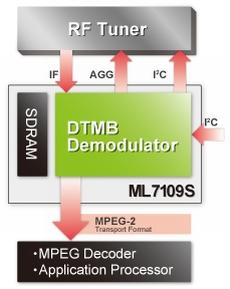 図1 「ML7190S」の機能ブロック図