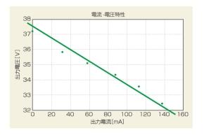 図3 無効電力を利用するLED照明の電流‐電圧特性