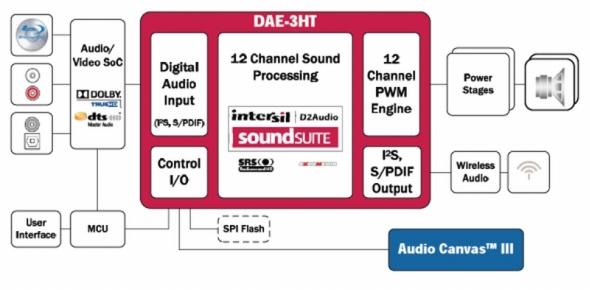 「DAE-3HT」を用いたオーディオシステムの構成