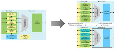 図1:ダイナミック・リコンフィギュレーション機能をOTNマックスポンダへ適用した例
