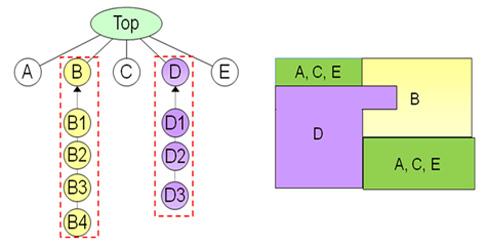 図2:再構成可能なデザインパーティションを2つ含んだトップ階層デザイン