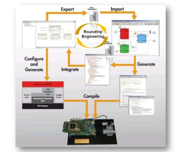 図2 AUTOSARに準拠する車載ソフトウェア開発のワークフロー
