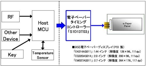 図2 「S1D13T03」を既存機器に組み込む際の機能ブロック図