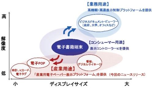 図3 電子ペーパー向け製品の事業展開イメージ